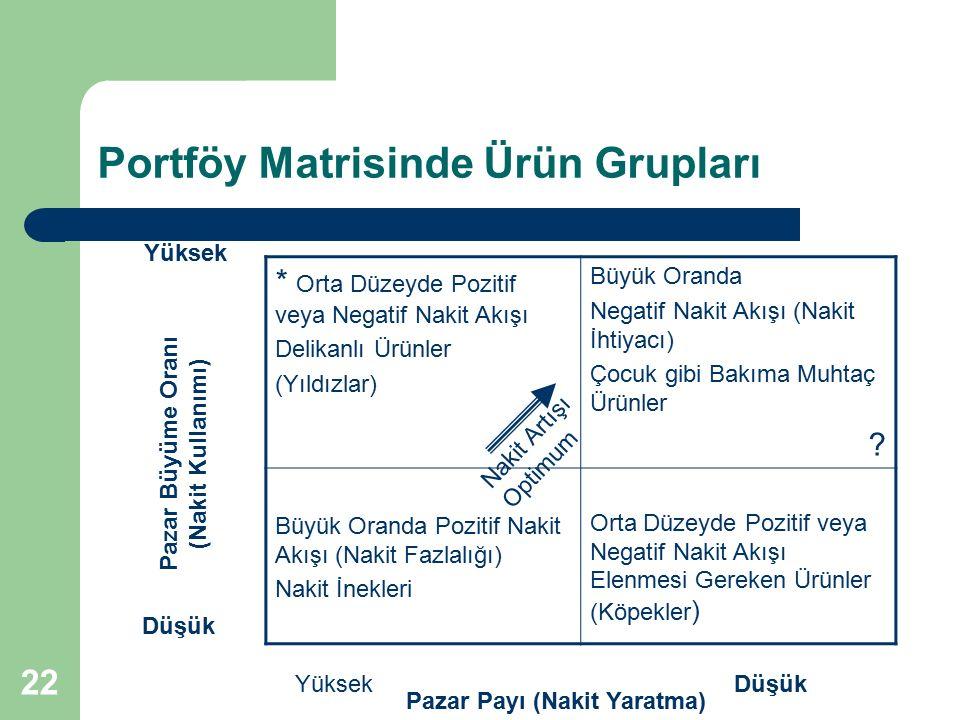 Portföy Matrisinde Ürün Grupları