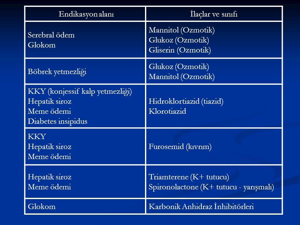 Endikasyon alanı İlaçlar ve sınıfı. Serebral ödem. Glokom. Mannitol (Ozmotik) Glukoz (Ozmotik) Gliserin (Ozmotik)
