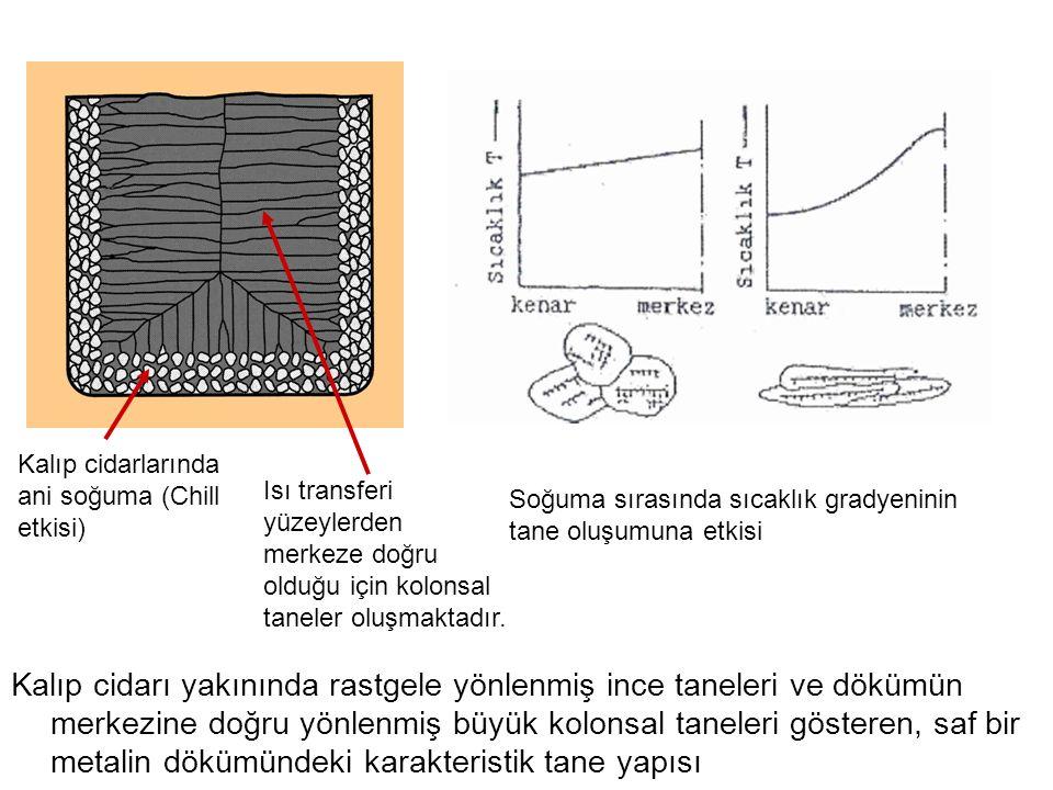 2-10 Kalıp cidarlarında ani soğuma (Chill etkisi) Isı transferi yüzeylerden merkeze doğru olduğu için kolonsal taneler oluşmaktadır.