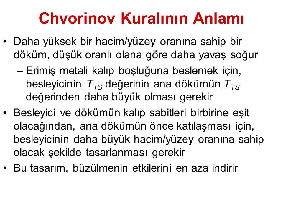 Chvorinov Kuralının Anlamı