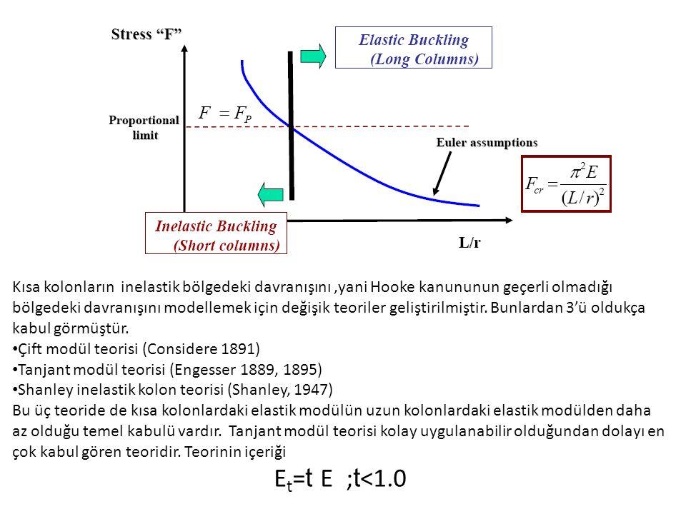 Kısa kolonların inelastik bölgedeki davranışını ,yani Hooke kanununun geçerli olmadığı bölgedeki davranışını modellemek için değişik teoriler geliştirilmiştir. Bunlardan 3'ü oldukça kabul görmüştür.