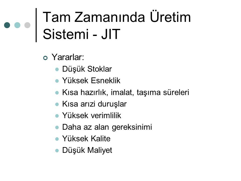 Tam Zamanında Üretim Sistemi - JIT