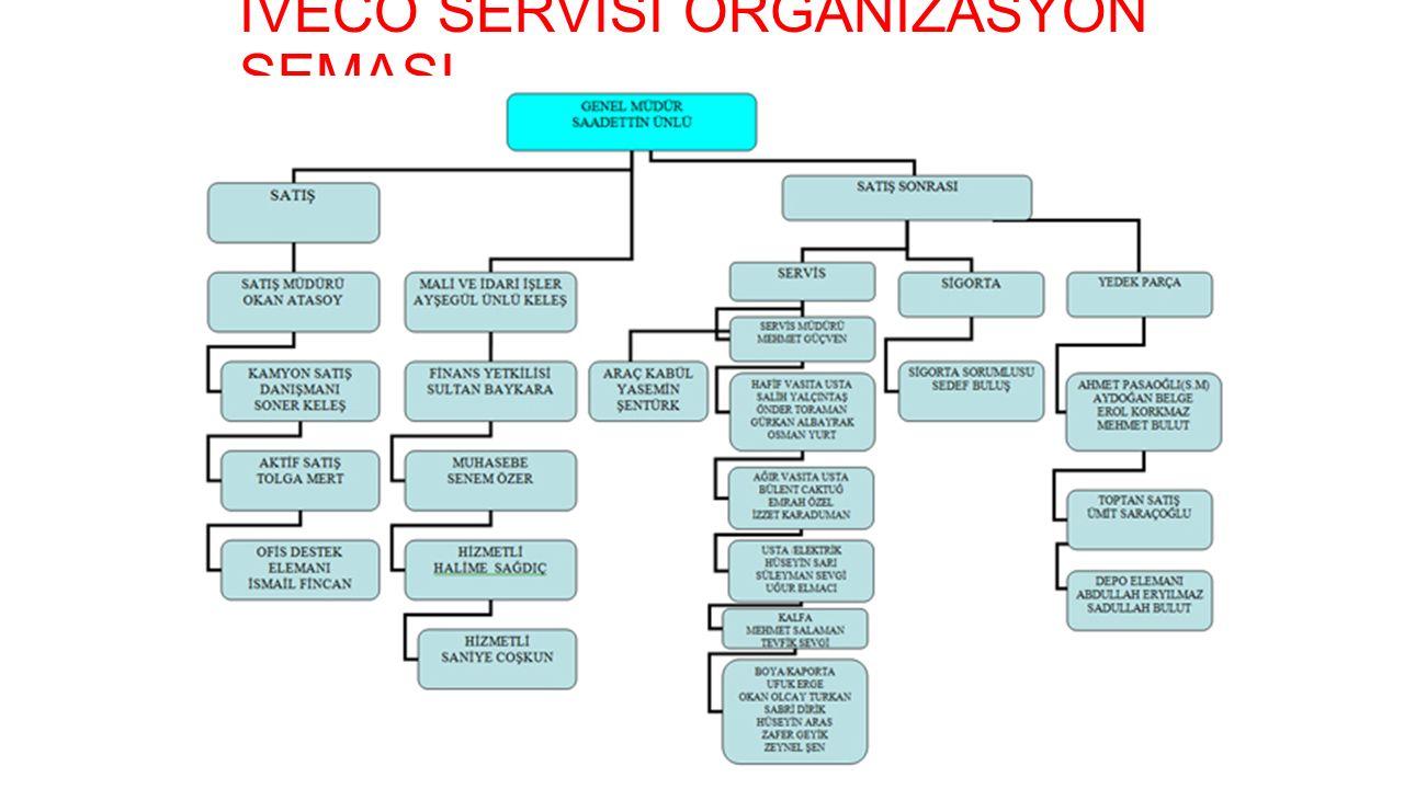 İVECO SERVİSİ ORGANİZASYON ŞEMASI