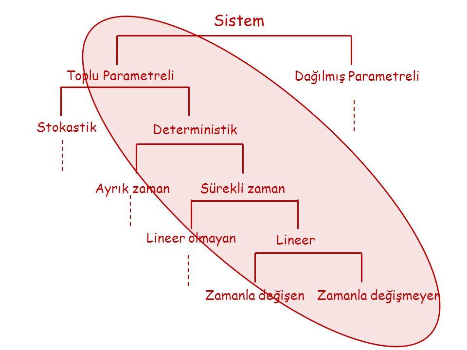 Sistem Toplu Parametreli. Dağılmış Parametreli. Stokastik. Deterministik. Ayrık zaman. Sürekli zaman.