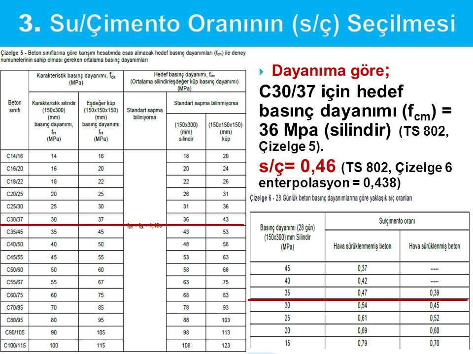 3. Su/Çimento Oranının (s/ç) Seçilmesi