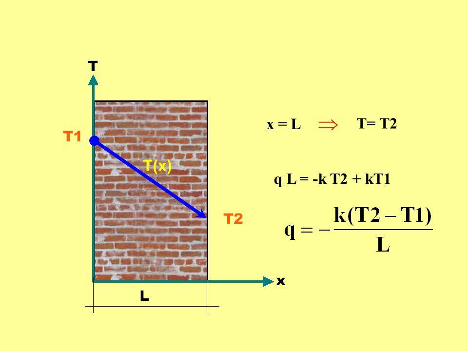  x = L T= T2 T(x) q L = -k T2 + kT1
