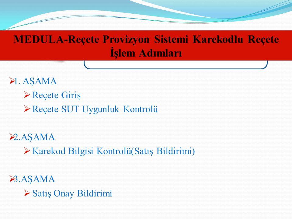 MEDULA-Reçete Provizyon Sistemi Karekodlu Reçete İşlem Adımları