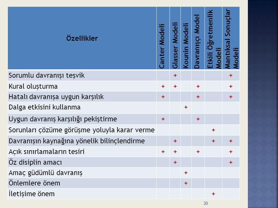 Özellikler Canter Modeli. Glasser Modeli. Kounin Modeli. Davranışçı Model. Etkili Öğretmenlik Modeli.
