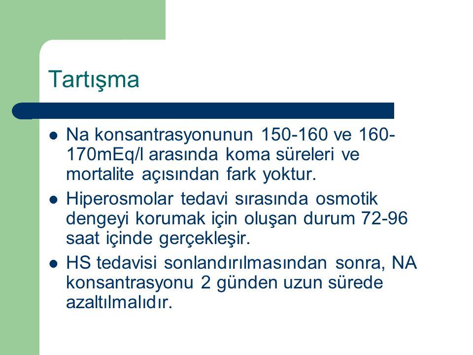 Tartışma Na konsantrasyonunun 150-160 ve 160-170mEq/l arasında koma süreleri ve mortalite açısından fark yoktur.