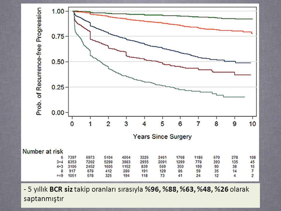 - 5 yıllık BCR siz takip oranları sırasıyla %96, %88, %63, %48, %26 olarak saptanmıştır