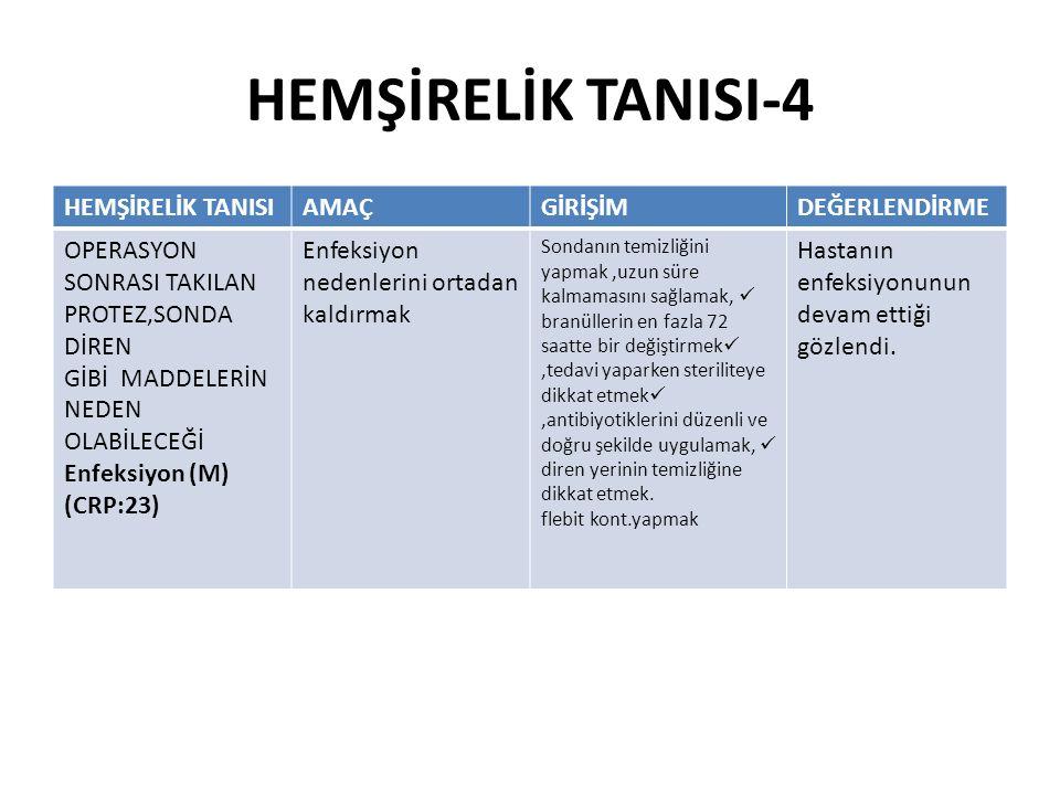 HEMŞİRELİK TANISI-4 HEMŞİRELİK TANISI AMAÇ GİRİŞİM DEĞERLENDİRME