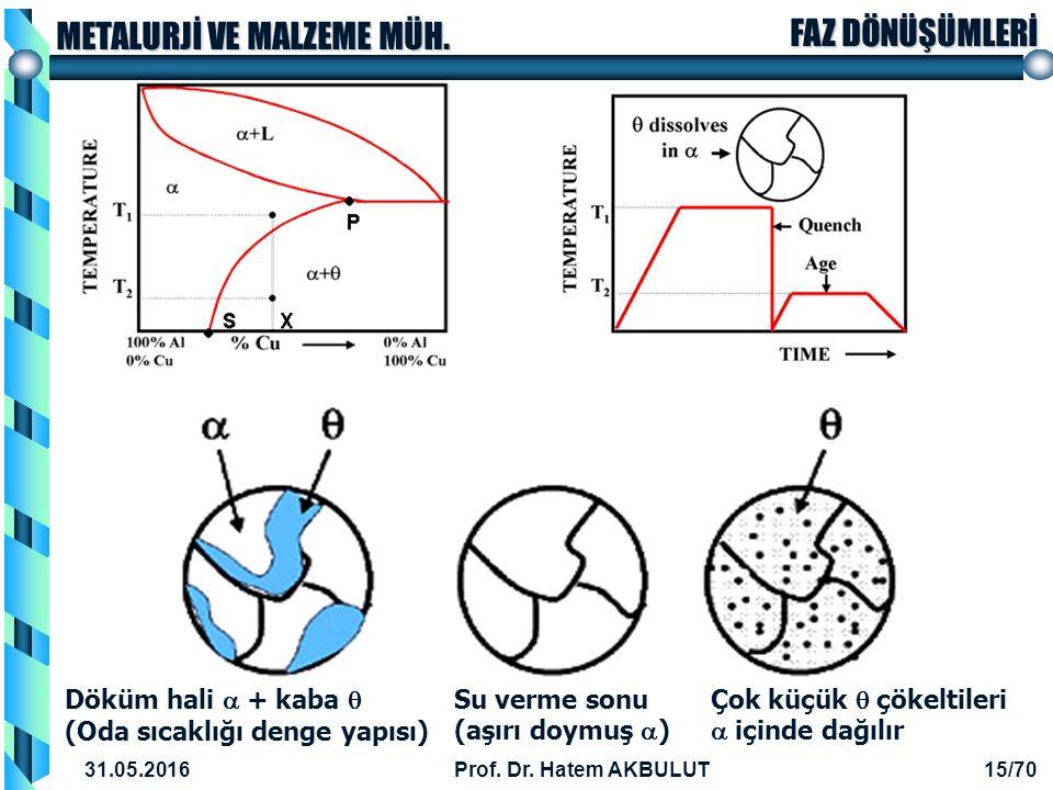 Döküm hali a + kaba q (Oda sıcaklığı denge yapısı)