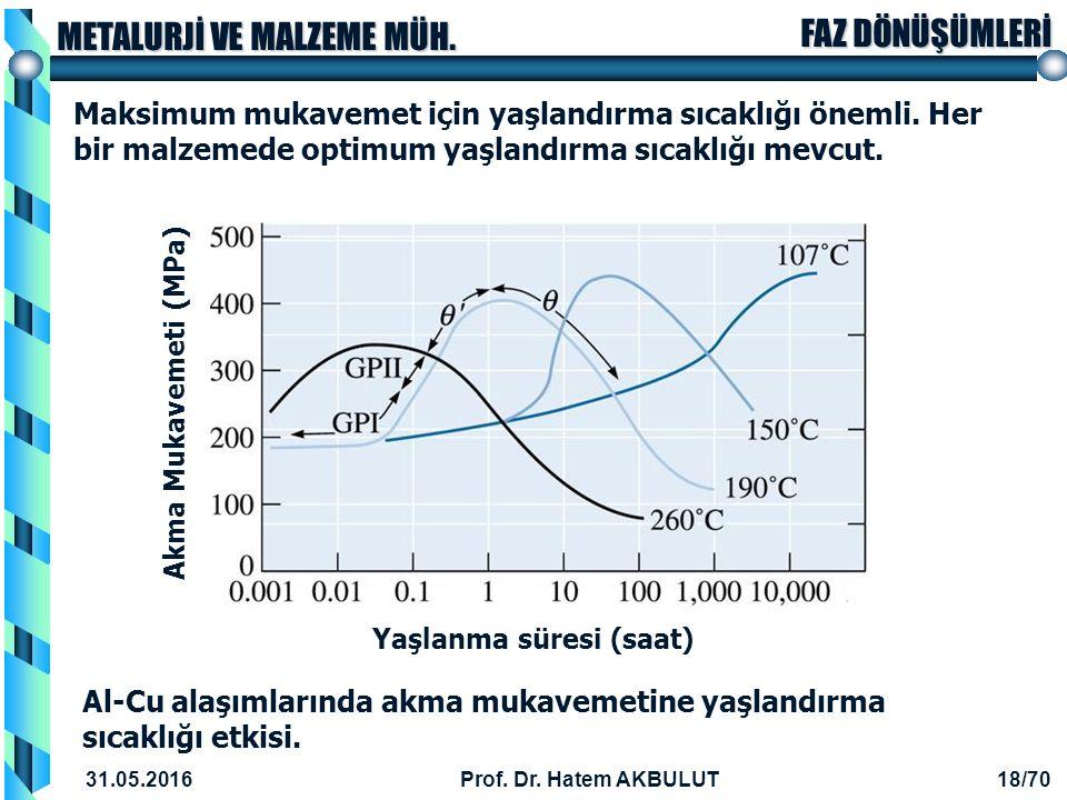 Al-Cu alaşımlarında akma mukavemetine yaşlandırma sıcaklığı etkisi.