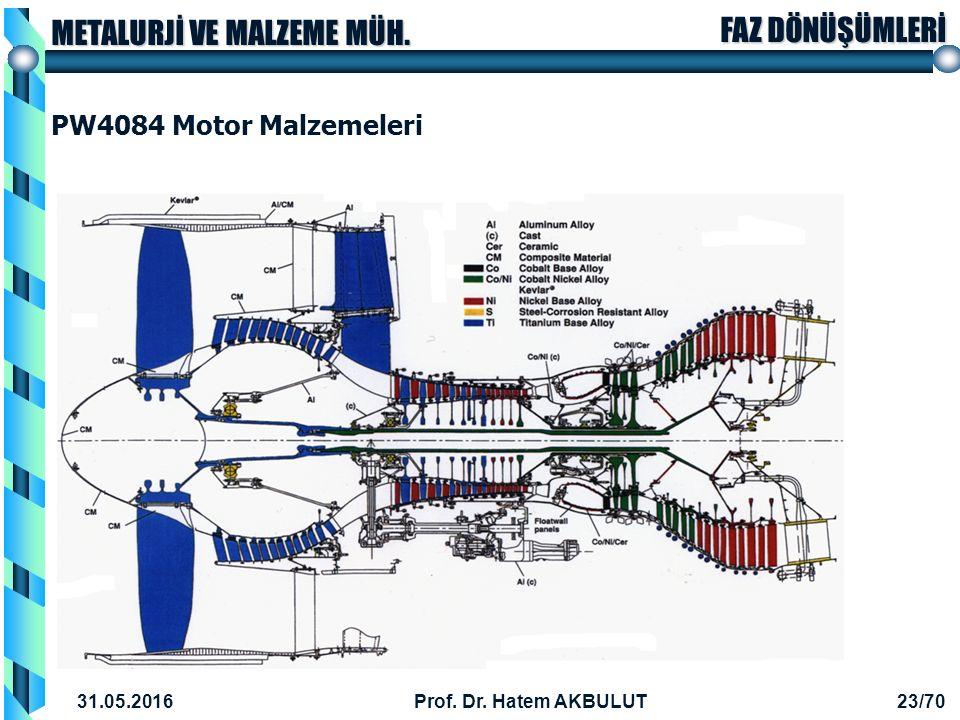 PW4084 Motor Malzemeleri 28.04.2017 Prof. Dr. Hatem AKBULUT