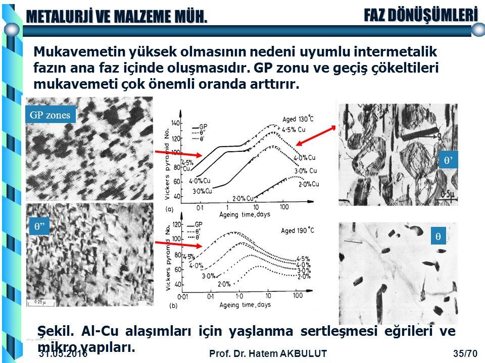 Mukavemetin yüksek olmasının nedeni uyumlu intermetalik fazın ana faz içinde oluşmasıdır. GP zonu ve geçiş çökeltileri mukavemeti çok önemli oranda arttırır.