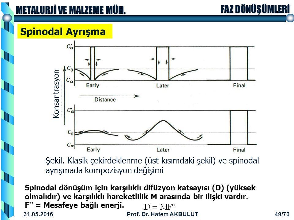 Spinodal Ayrışma Konsantrasyon. Şekil. Klasik çekirdeklenme (üst kısımdaki şekil) ve spinodal ayrışmada kompozisyon değişimi.