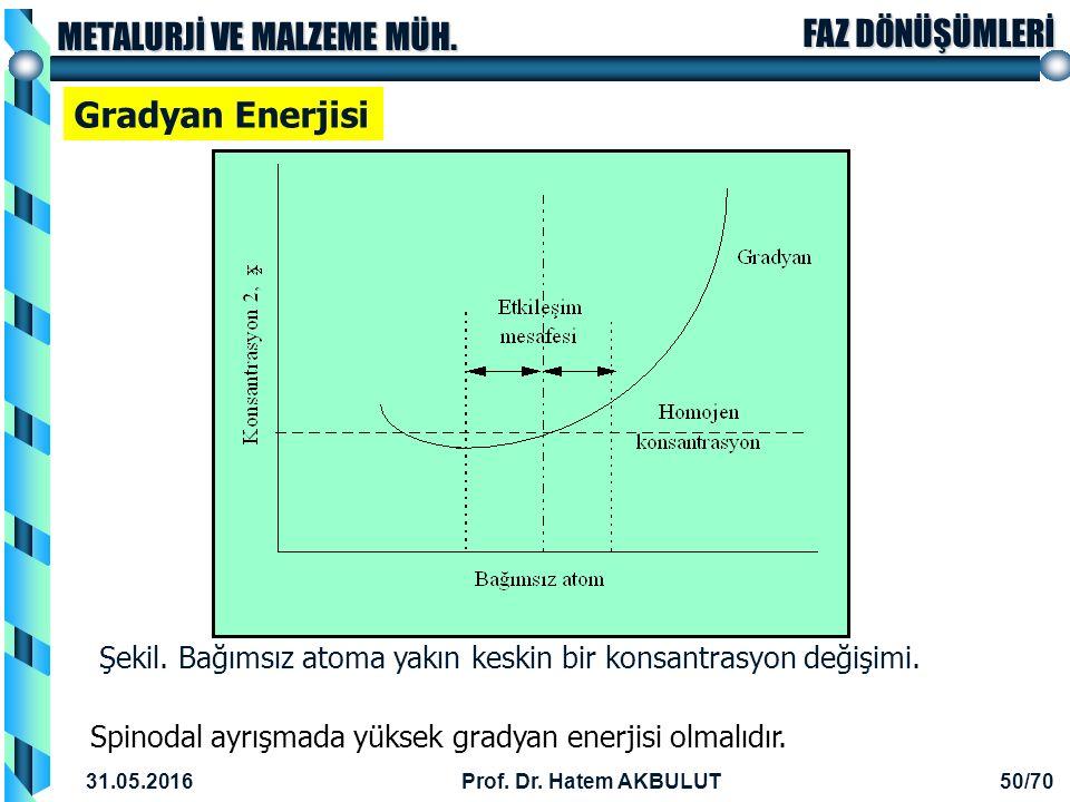 Gradyan Enerjisi Şekil. Bağımsız atoma yakın keskin bir konsantrasyon değişimi. Spinodal ayrışmada yüksek gradyan enerjisi olmalıdır.