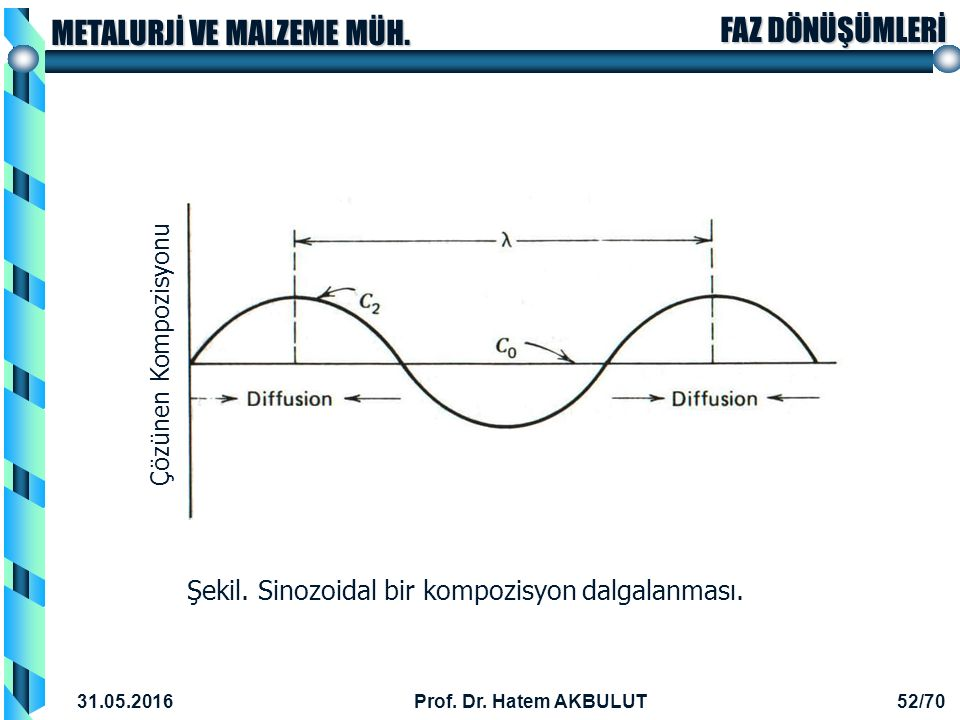 Şekil. Sinozoidal bir kompozisyon dalgalanması.