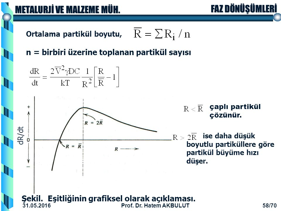n = birbiri üzerine toplanan partikül sayısı