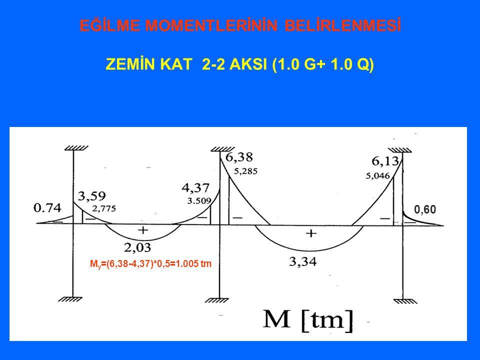 EĞİLME MOMENTLERİNİN BELİRLENMESİ ZEMİN KAT 2-2 AKSI (1.0 G+ 1.0 Q)