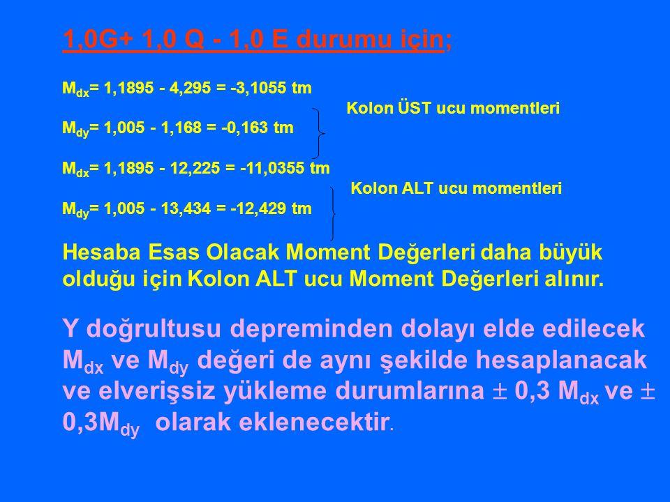 1,0G+ 1,0 Q - 1,0 E durumu için; Mdx= 1,1895 - 4,295 = -3,1055 tm. Kolon ÜST ucu momentleri. Mdy= 1,005 - 1,168 = -0,163 tm.