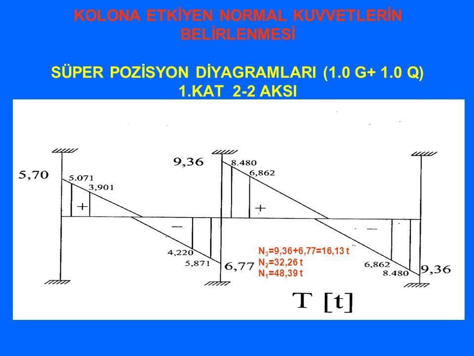 KOLONA ETKİYEN NORMAL KUVVETLERİN BELİRLENMESİ SÜPER POZİSYON DİYAGRAMLARI (1.0 G+ 1.0 Q) 1.KAT 2-2 AKSI