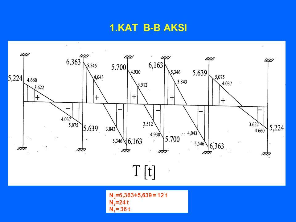1.KAT B-B AKSI N3=6,363+5,639 = 12 t N2=24 t N1= 36 t