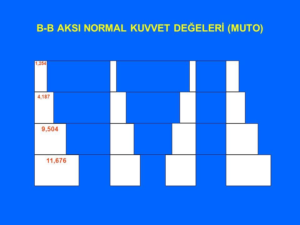 B-B AKSI NORMAL KUVVET DEĞELERİ (MUTO)