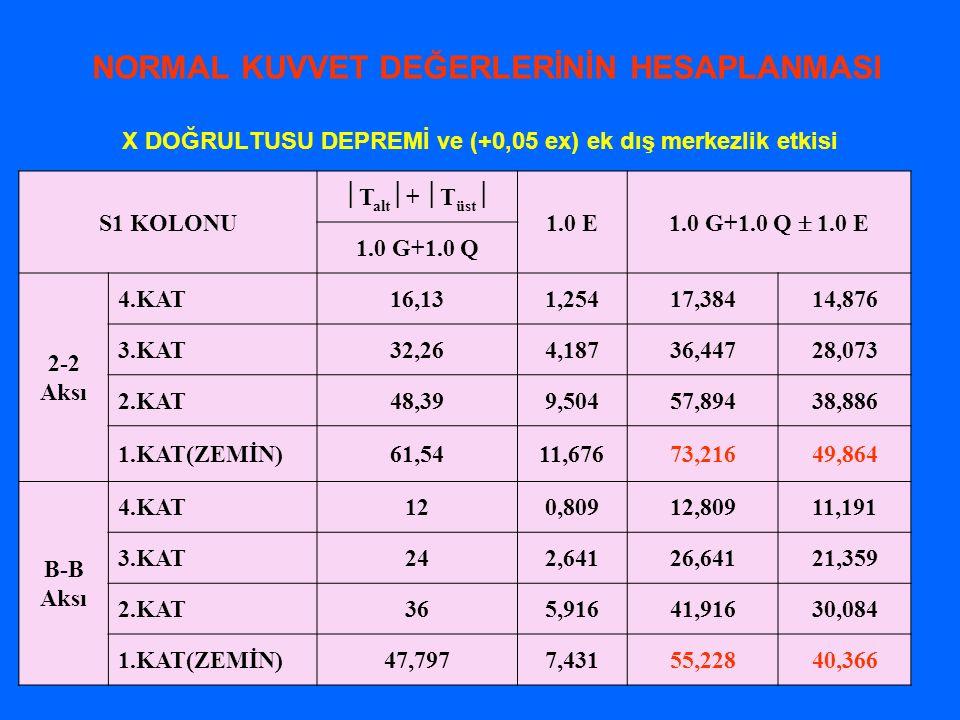 X DOĞRULTUSU DEPREMİ ve (+0,05 ex) ek dış merkezlik etkisi