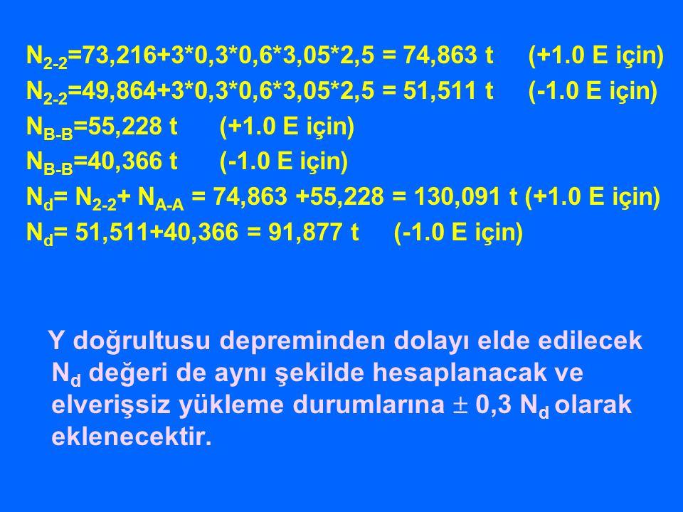 N2-2=73,216+3*0,3*0,6*3,05*2,5 = 74,863 t (+1.0 E için) N2-2=49,864+3*0,3*0,6*3,05*2,5 = 51,511 t (-1.0 E için)