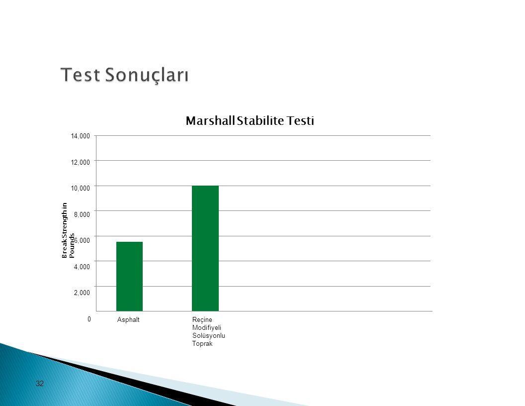 Test Sonuçları Marshall Stabilite Testi 14,000 12,000 10,000 8,000