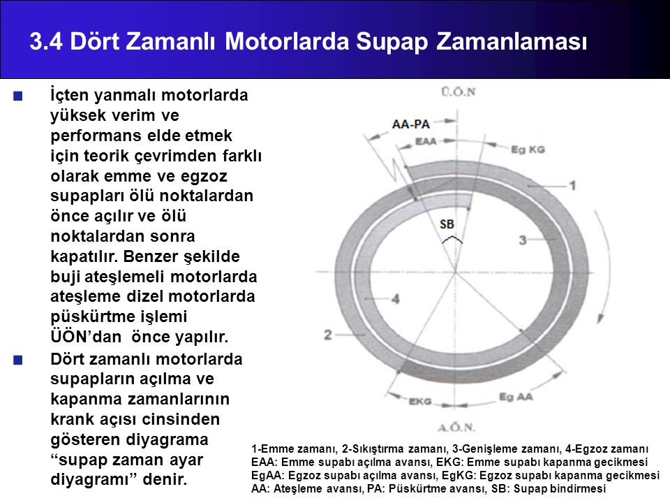 3.4 Dört Zamanlı Motorlarda Supap Zamanlaması