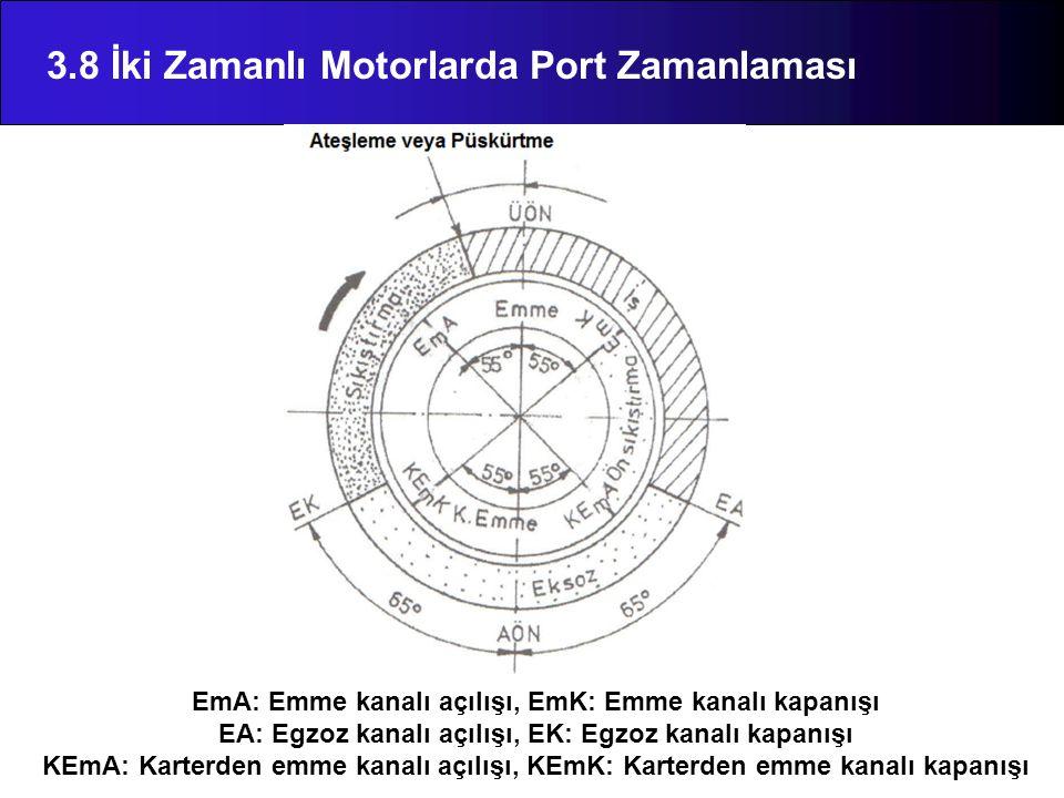 3.8 İki Zamanlı Motorlarda Port Zamanlaması