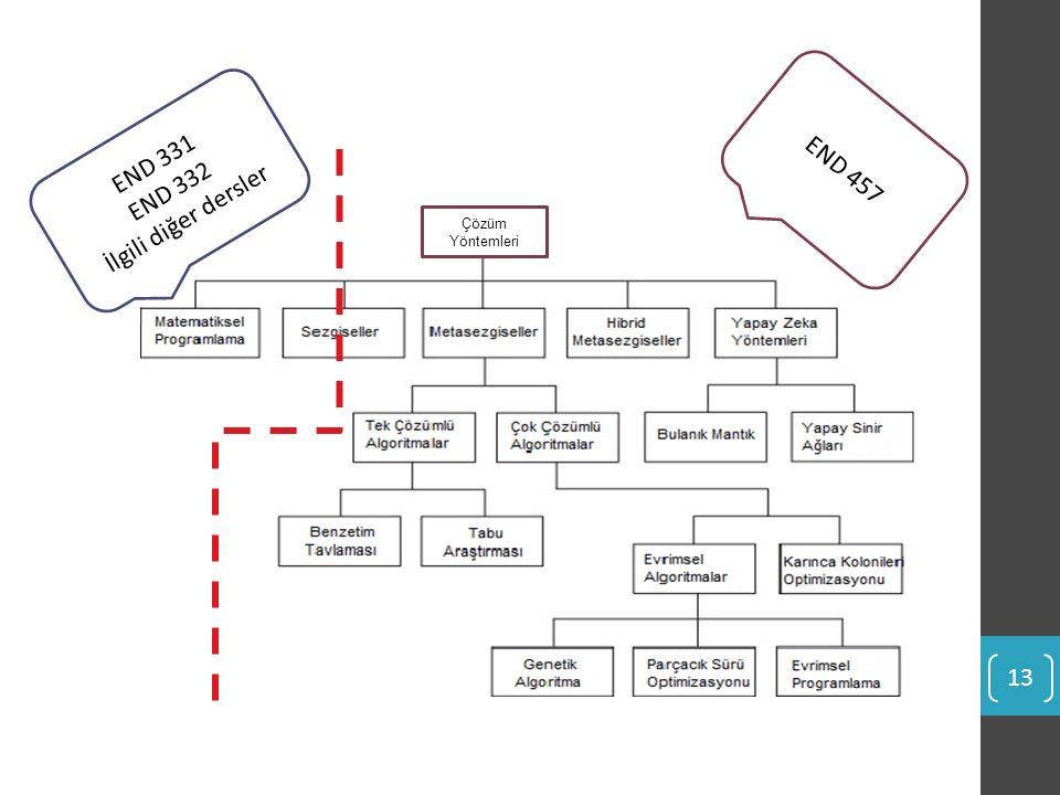 END 457 END 331 END 332 İlgili diğer dersler Çözüm Yöntemleri