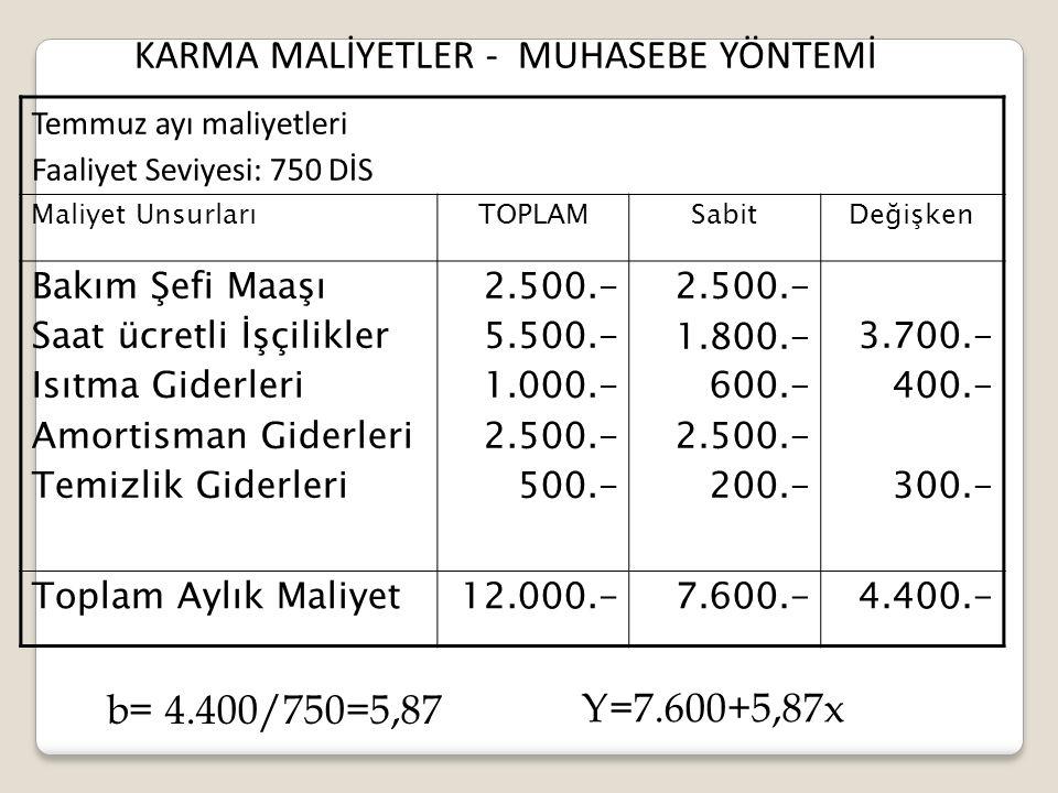 KARMA MALİYETLER - MUHASEBE YÖNTEMİ