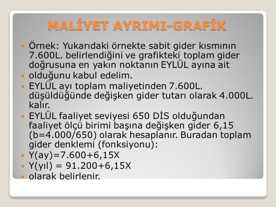 MALİYET AYRIMI-GRAFİK