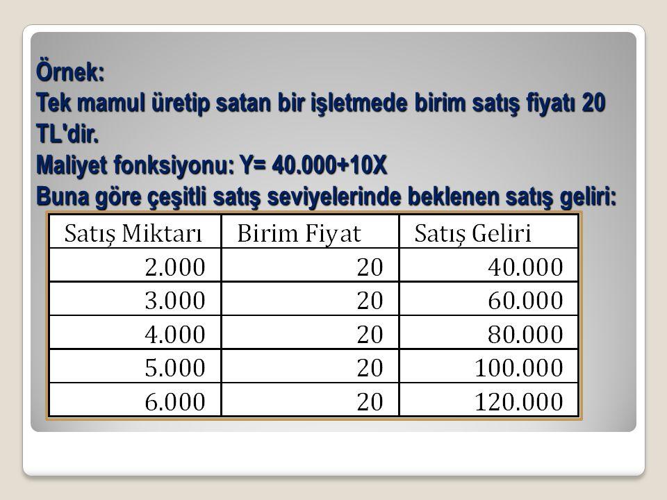 Örnek: Tek mamul üretip satan bir işletmede birim satış fiyatı 20 TL dir.