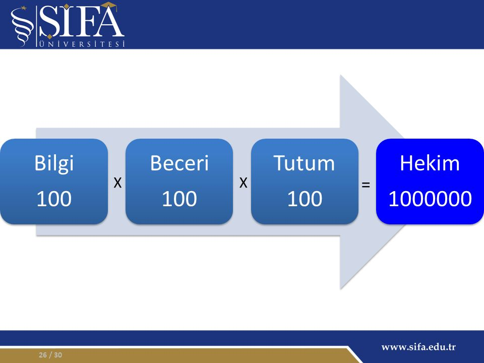 Bilgi 100 Beceri Tutum Hekim 1000000 X X = / 30