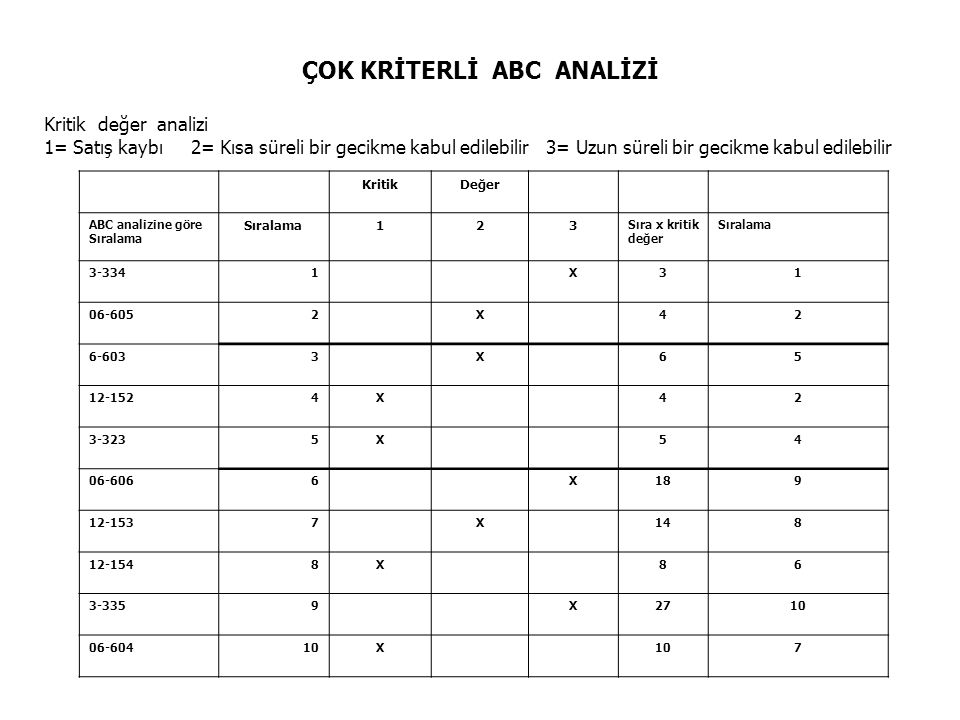 ÇOK KRİTERLİ ABC ANALİZİ