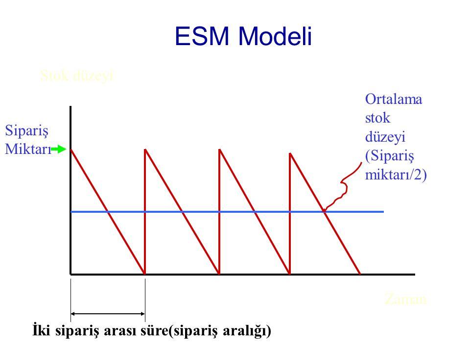 ESM Modeli Stok düzeyi Ortalama stok düzeyi (Sipariş miktarı/2)