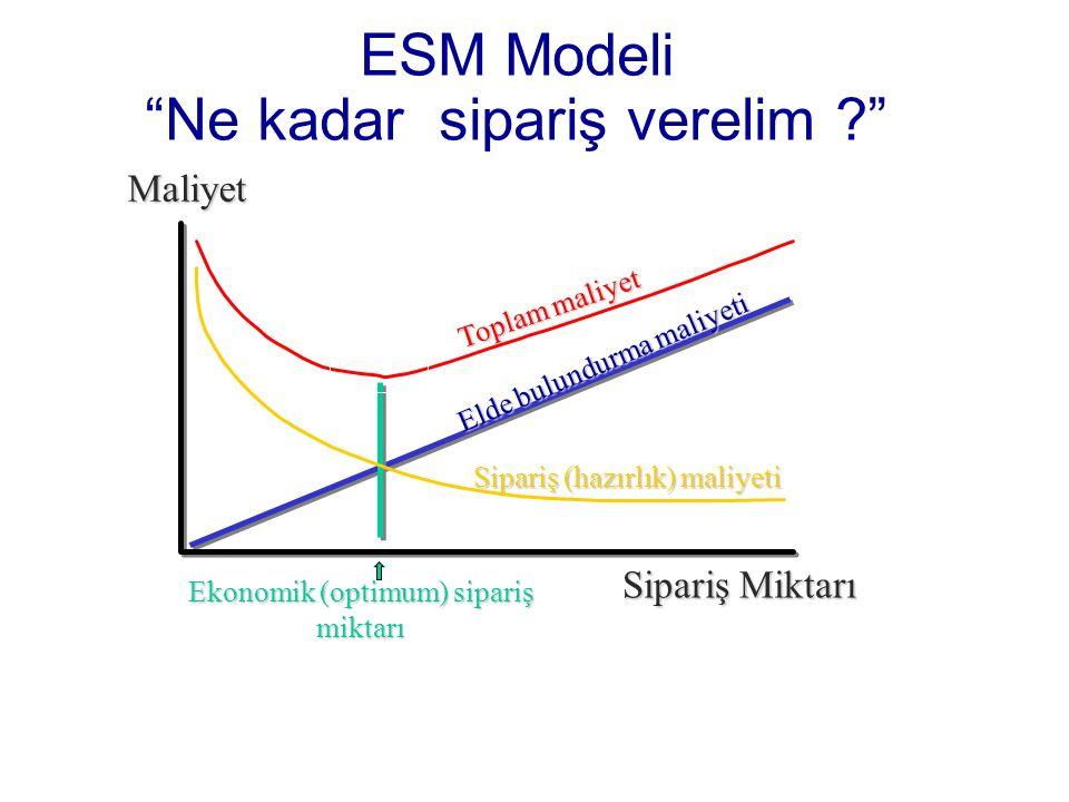 ESM Modeli Ne kadar sipariş verelim