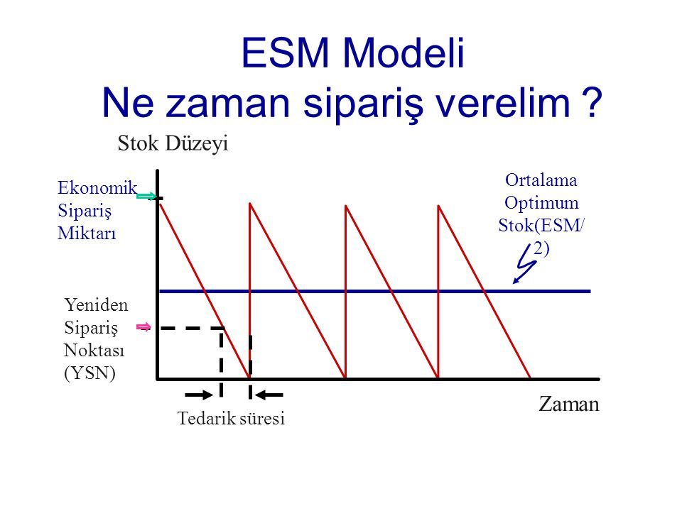 ESM Modeli Ne zaman sipariş verelim
