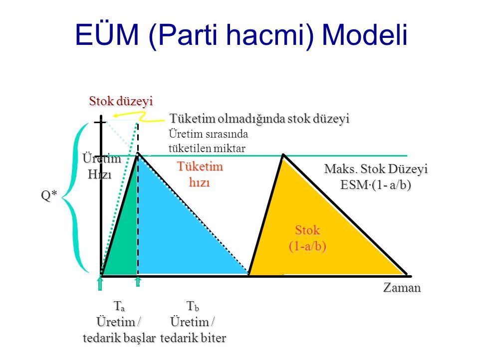 EÜM (Parti hacmi) Modeli