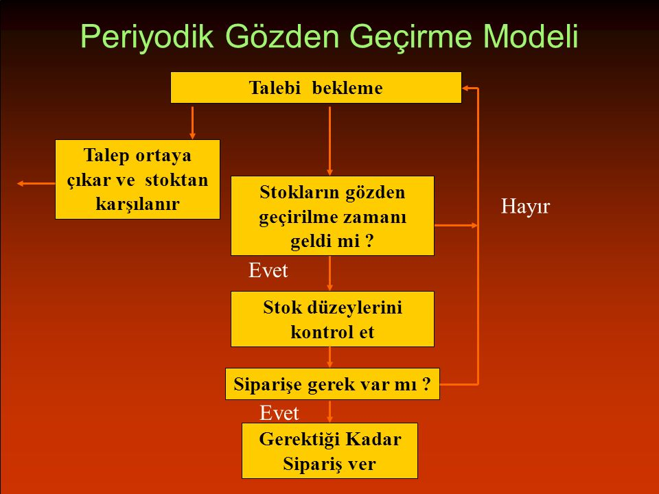 Periyodik Gözden Geçirme Modeli