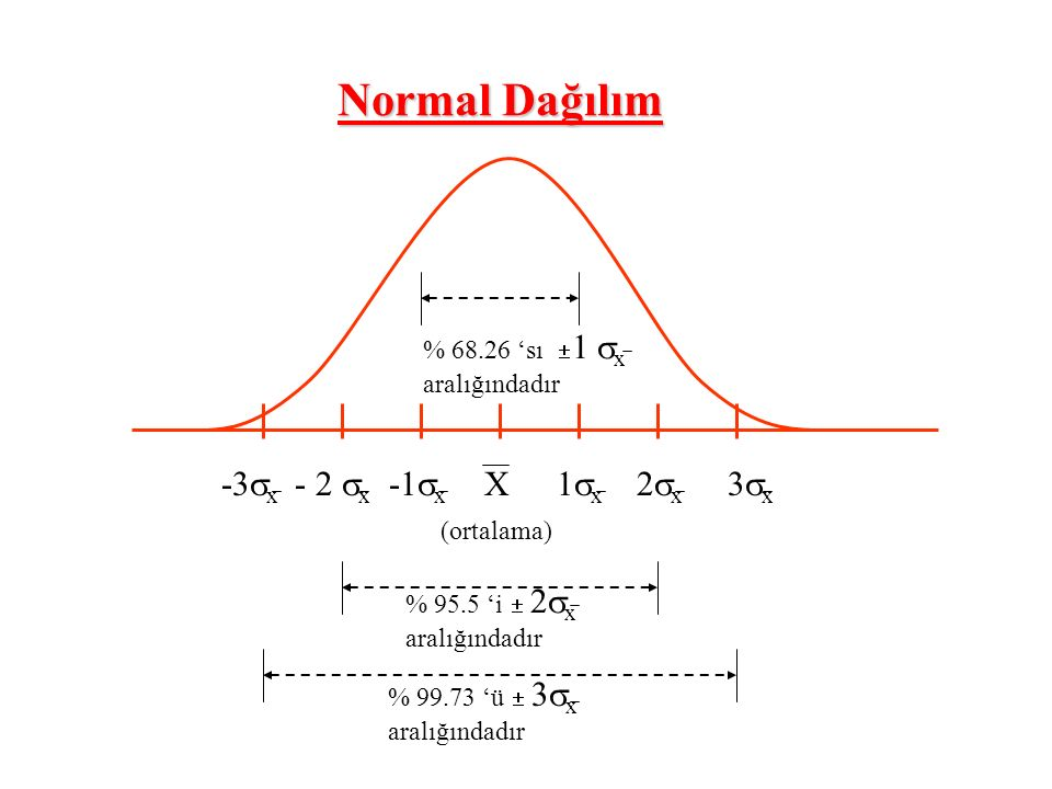 Normal Dağılım -3x - 2 x -1x 1x 2x 3x X