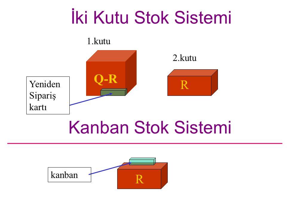 İki Kutu Stok Sistemi Kanban Stok Sistemi R Q-R R 1.kutu 2.kutu