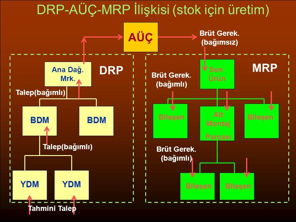 DRP-AÜÇ-MRP İlişkisi (stok için üretim)