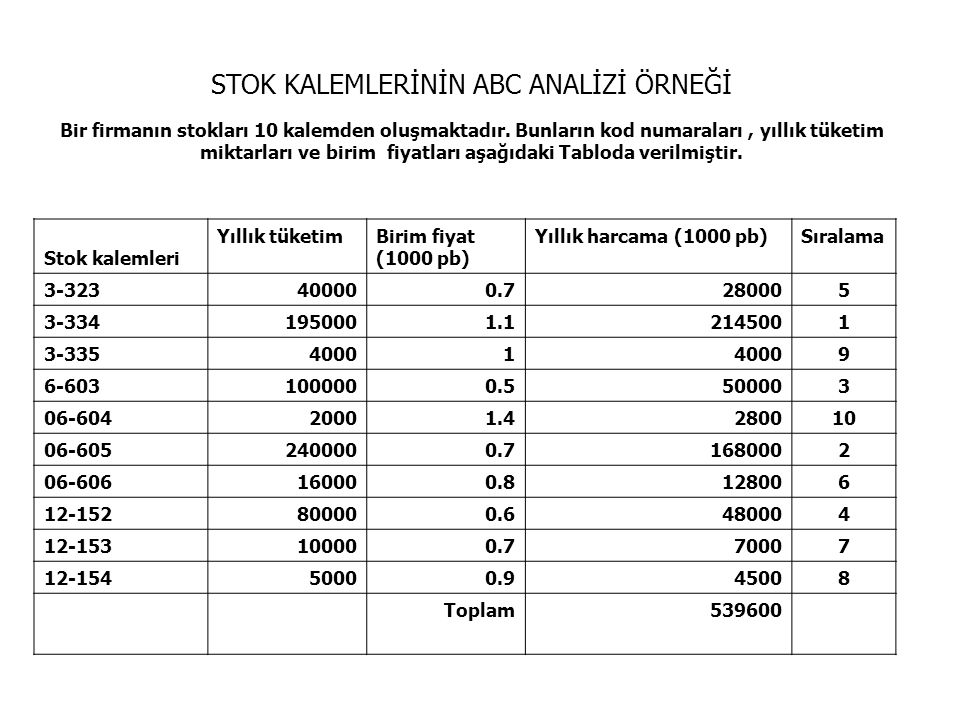 miktarları ve birim fiyatları aşağıdaki Tabloda verilmiştir.