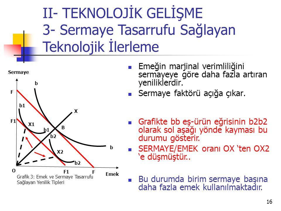 II- TEKNOLOJİK GELİŞME 3- Sermaye Tasarrufu Sağlayan Teknolojik İlerleme
