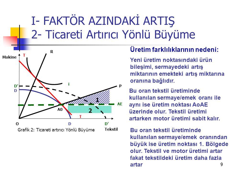 I- FAKTÖR AZINDAKİ ARTIŞ 2- Ticareti Artırıcı Yönlü Büyüme